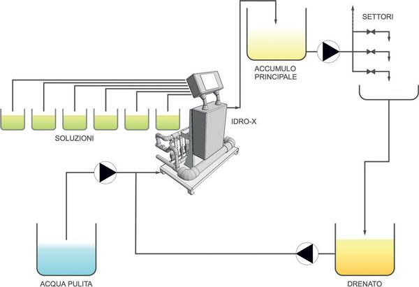 Banchi-di-fertirrigazione-Idro-X-2